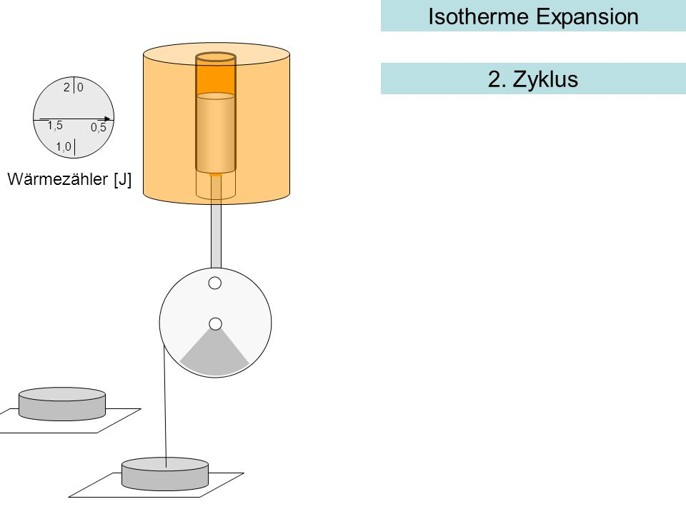 Isotherme Expansion 2. Zyklus 2 1,5 0,5 1,0 Wärmezähler [J]
